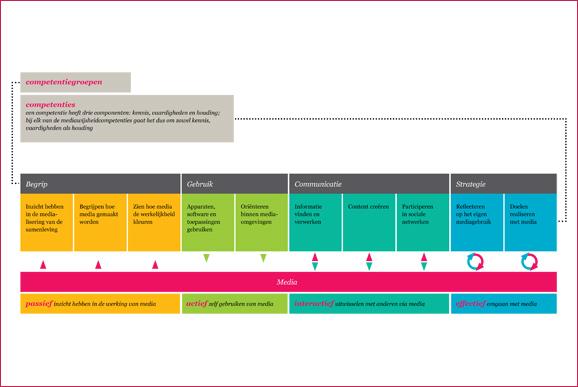 Klik op de afbeelding om een toelichting op de competenties te zien