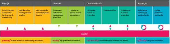 Competentiemodel Mediawijsheid