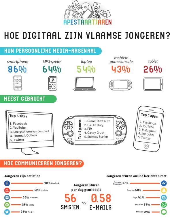 Infographic Apestaartjaren 2014