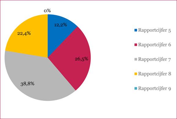 Evaluatie MediaMasters 2011 door bibliotheken