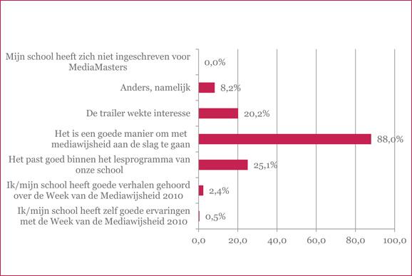 Evaluatie MediaMasters 2011 door scholen