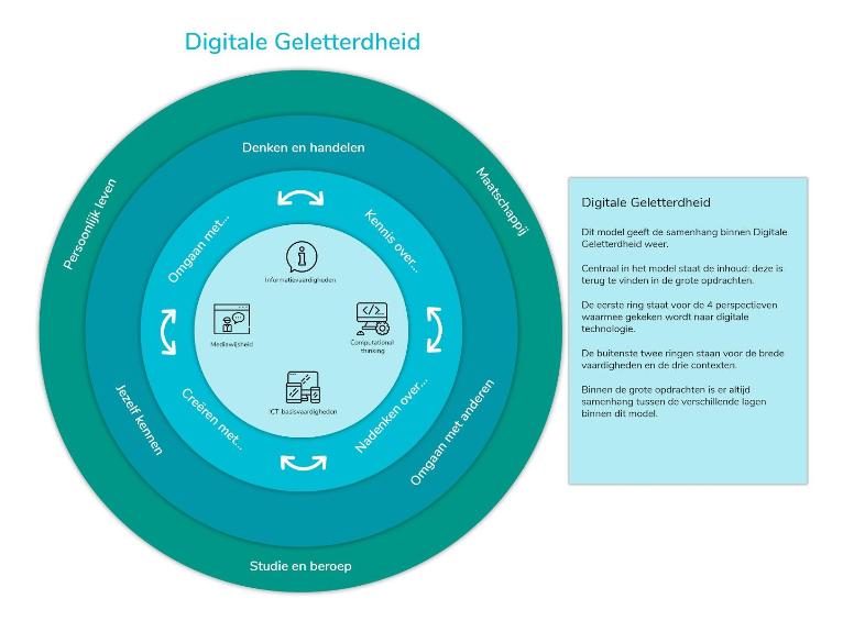 Digitale geletterdheid Curriculum.nu