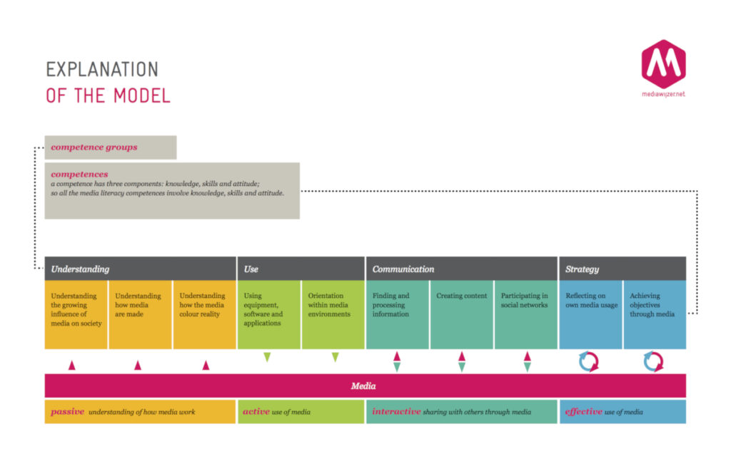media literacy competence model,competences