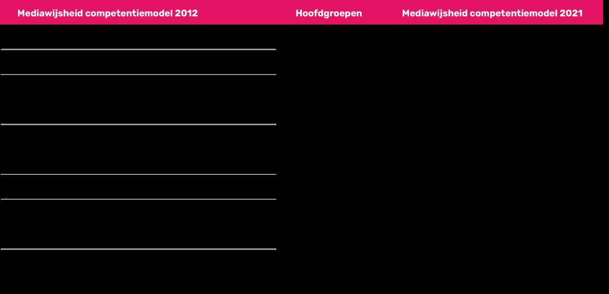 Vertaalslag Competentiemodel 2012 naar 2021