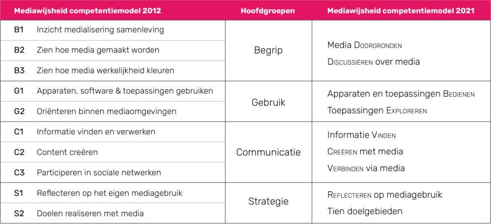 Vertaalslag Mediawijsheid competentiemodel 2012 vs 2021