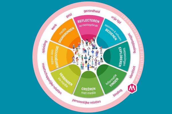 competentiemodel,mediawijsheid competentiemodel