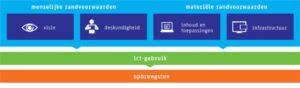 illustratie in artikel Handboek Digitale Geletterdheid